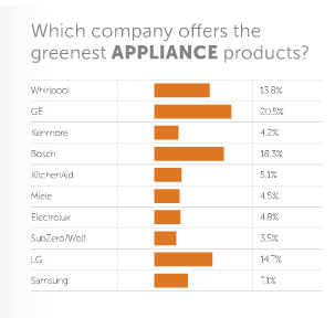 perception of green product Dominance of consumers' perception about the functional aspects of green products on their willingness-to-pay.