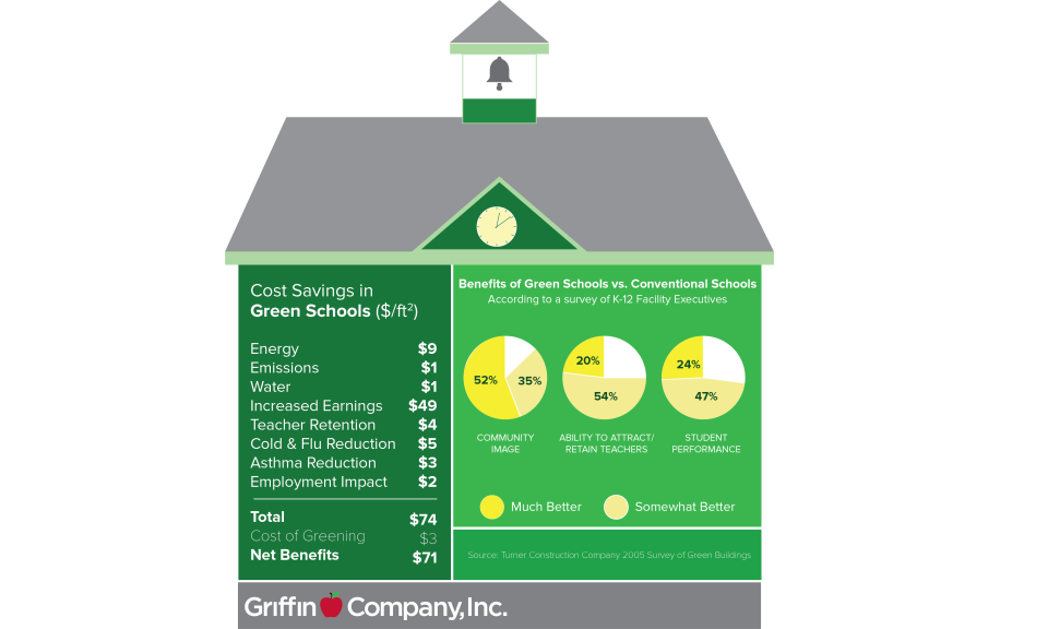 Green Schools infographic_blog